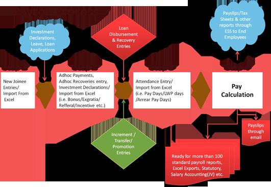 Payroll Management  Flowchart For Payroll Management System
