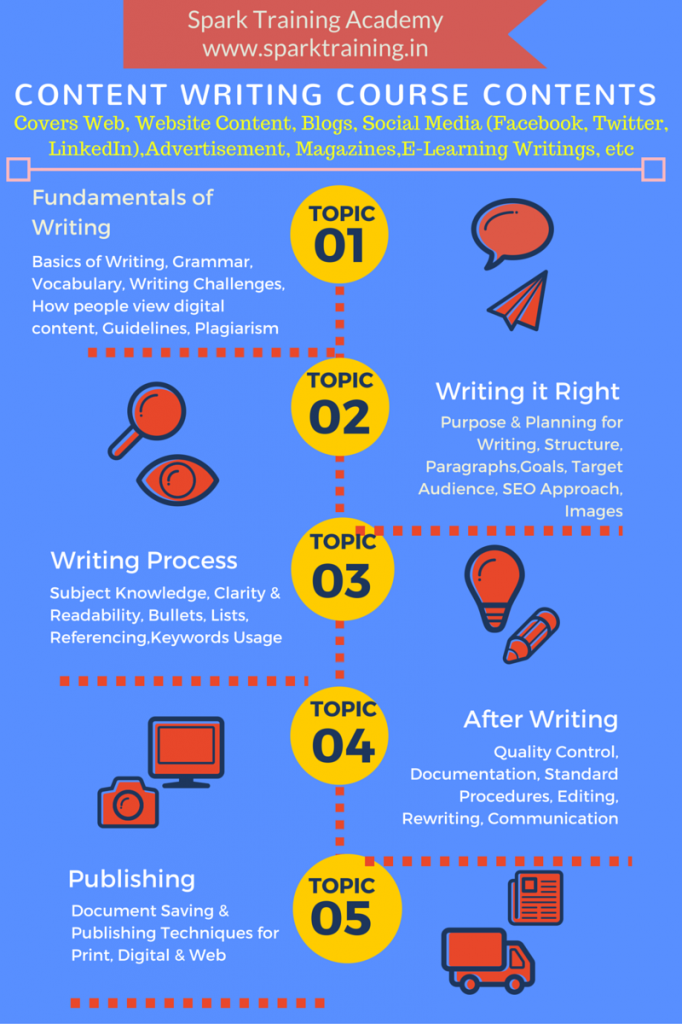 Content Writing Training in Chennai