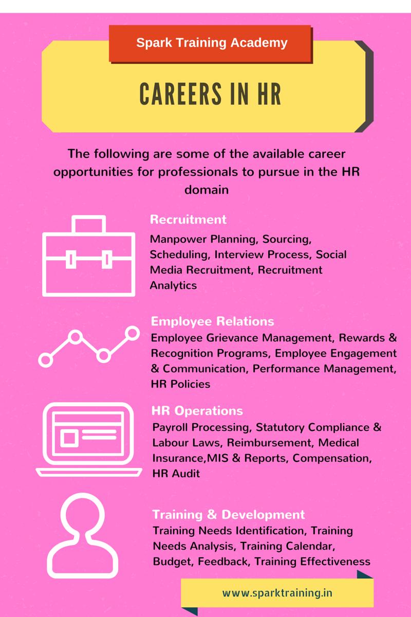 Careers in HR