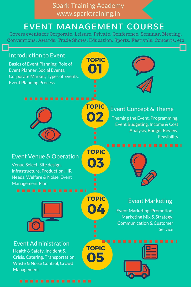 Event Management Courses in Chennai